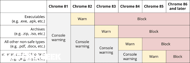"""Google Chrome will block all """"insecure downloads"""" in the near future"""