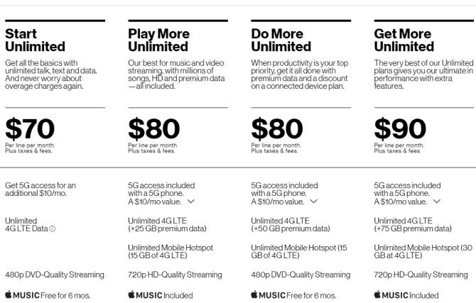 Planes telefónicos baratos de Verizon Unlimited
