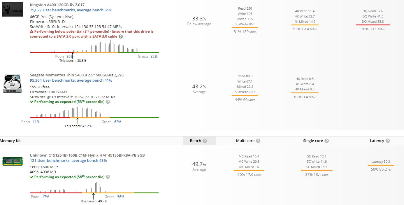 Resultados de UserBenchmark 2