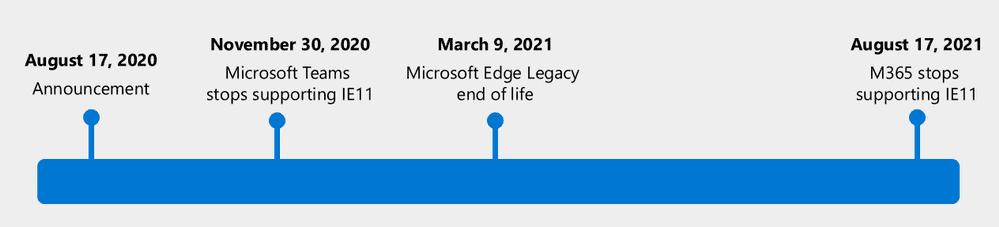 microsoft edge classic ie11 depreciación