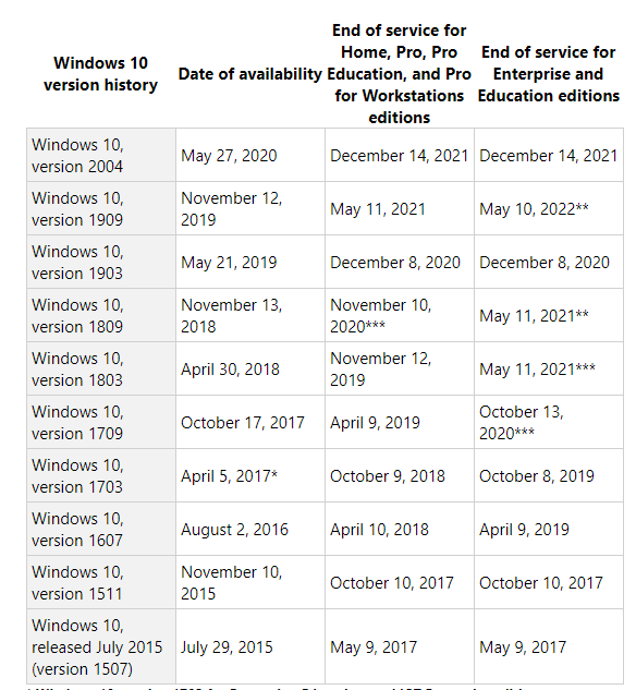 windows 10 1903 end of support