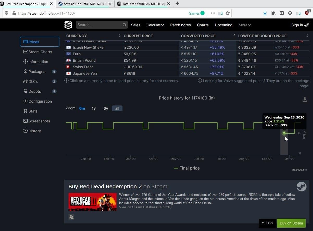 El patrón de caída del precio de Steamdb