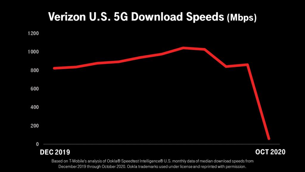 Las velocidades 5G de Verizon fueron de la primera a la peor con la expansión de su red: T-Mobile destruye las afirmaciones de la red 5G de Verizon al deslizar sus DM de cobertura