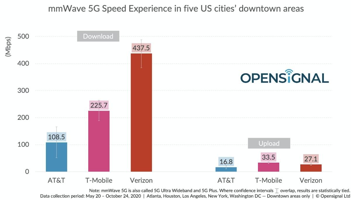 Verizon vs T-Mobile vs AT&T: ¿qué red 5G es más rápida en estas 5 grandes ciudades?