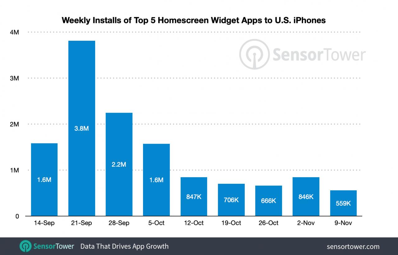 Instalaciones colectivas de las cinco aplicaciones de widgets más populares para iOS 14: estas aplicaciones de widgets de iOS 14 ya se han instalado en el 15% de los iPhone de EE. UU. Desde el lanzamiento de iOS 14