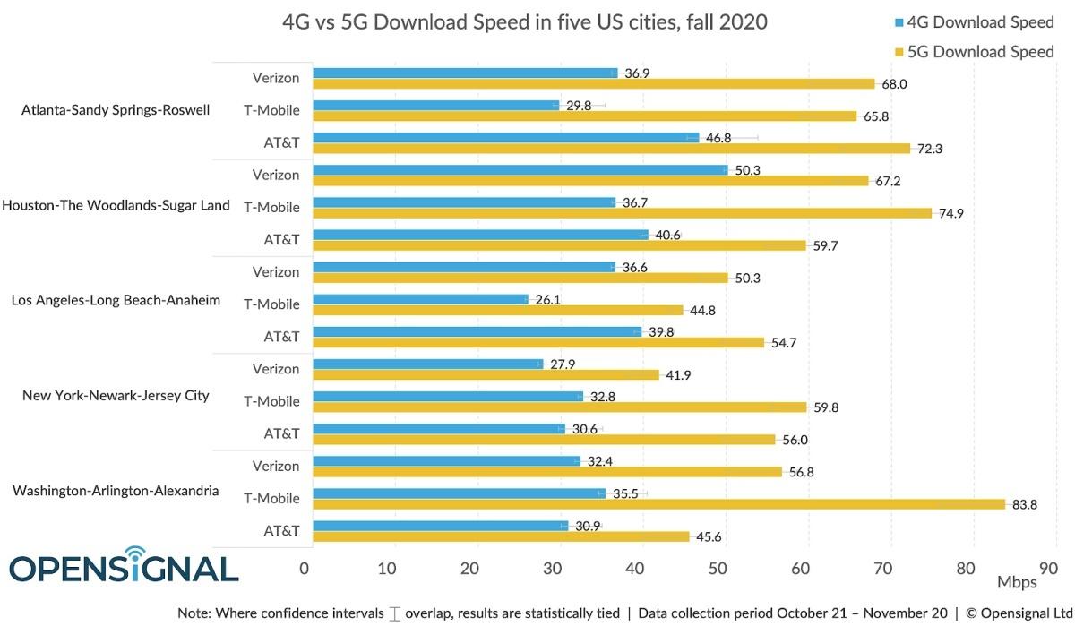 Verizon vs T-Mobile vs AT&T: así es como se comparan las tres redes 5G después de los últimos avances