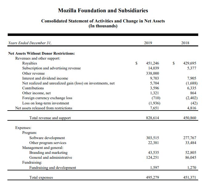 mozilla revenue 2019 expenses