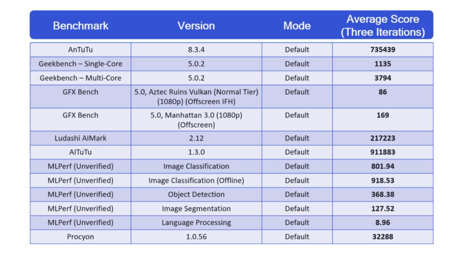 Qualcomm ha ejecutado un montón de pruebas de rendimiento Snapdragon 888; ¡Échales un vistazo!
