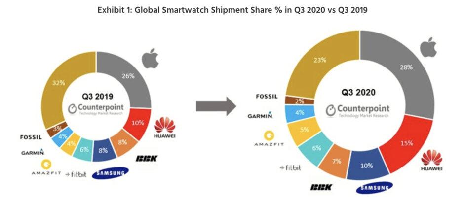 Envíos globales de relojes inteligentes por marca Q3 2019 vs Q3 2020 - El Apple Watch y Galaxy Watch 3 fueron muy populares el último trimestre