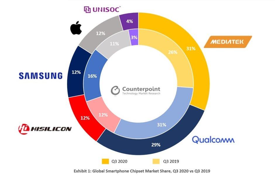 MediaTek es ahora el proveedor número uno de conjuntos de chips para el mercado de teléfonos inteligentes - Qualcomm ya no es el principal proveedor de conjuntos de chips para teléfonos inteligentes