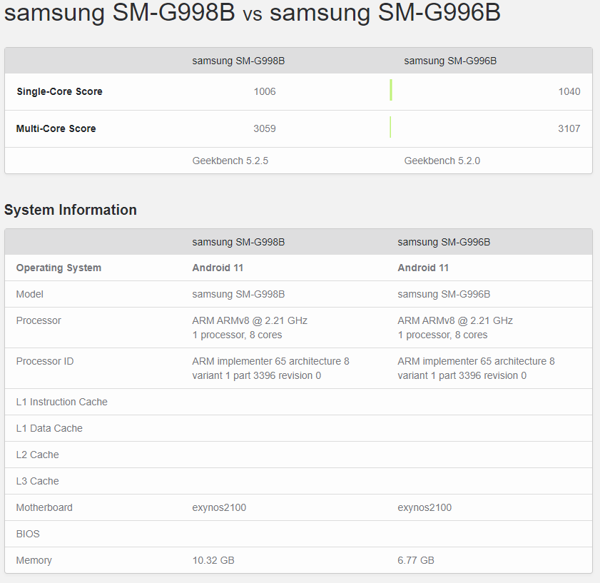 Puntos de referencia de Samsung Galaxy S21 Ultra vs Galaxy S21 +: los puntajes de los puntos de referencia del Galaxy S21 Ultra se filtran, confirman las especificaciones de la RAM y el chipset