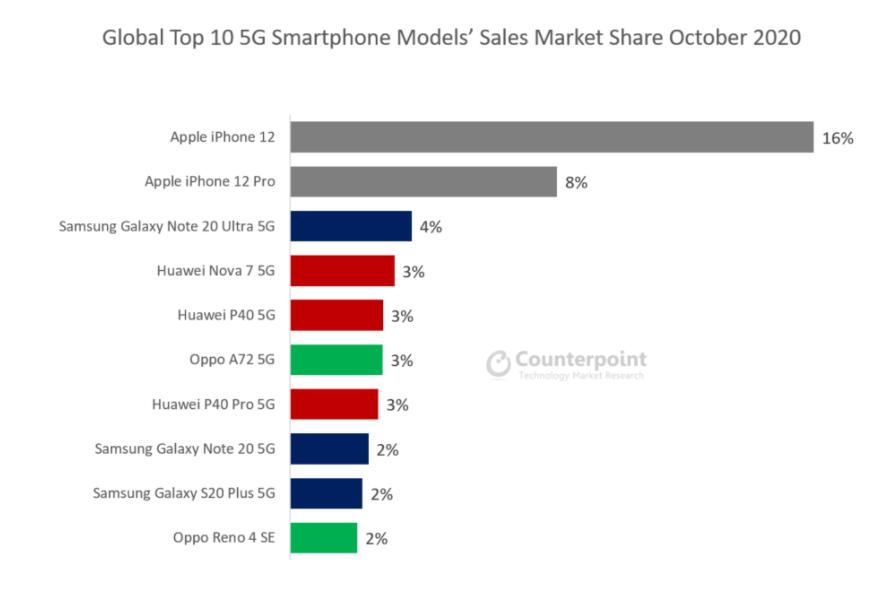 El iPhone 12 tardó solo dos semanas en superar a los buques insignia 5G de Samsung en popularidad