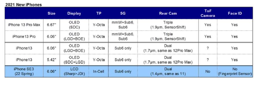 Fuente: & nbsp; Ross Young de DSCC: el iPhone 13 podría incluir un panel LTPO variable de 120 Hz con la función Always On