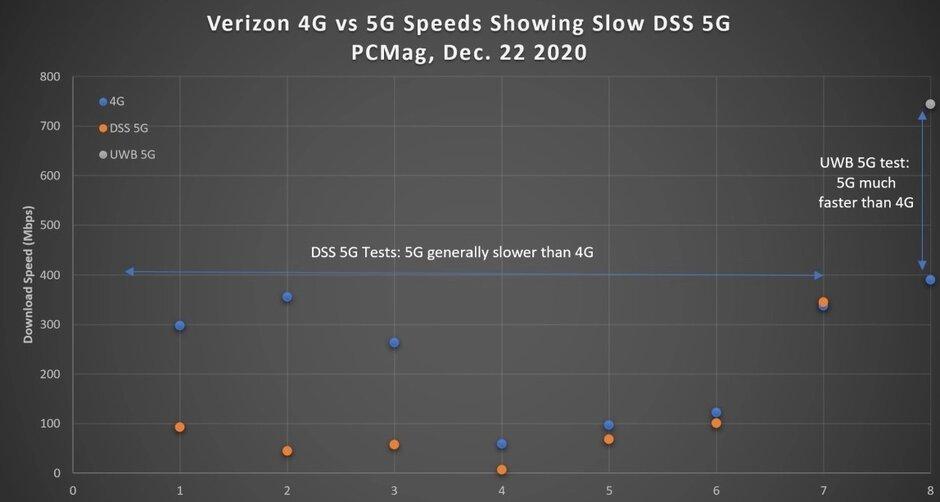 Una prueba realizada en Nueva York muestra que un iPhone 12 Pro de Verizon era más lento que 4G LTE en la red DSS 5G del operador. Deshabilitar 5G en su nuevo iPhone de Verizon puede hacerlo más rápido
