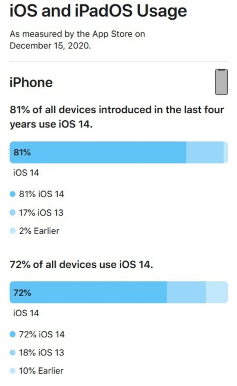El 72% de los dispositivos Apple compatibles con iOS 14 tienen esta compilación instalada. Las nuevas funciones brindan a los usuarios de iPhone un mayor incentivo para instalar iOS 14