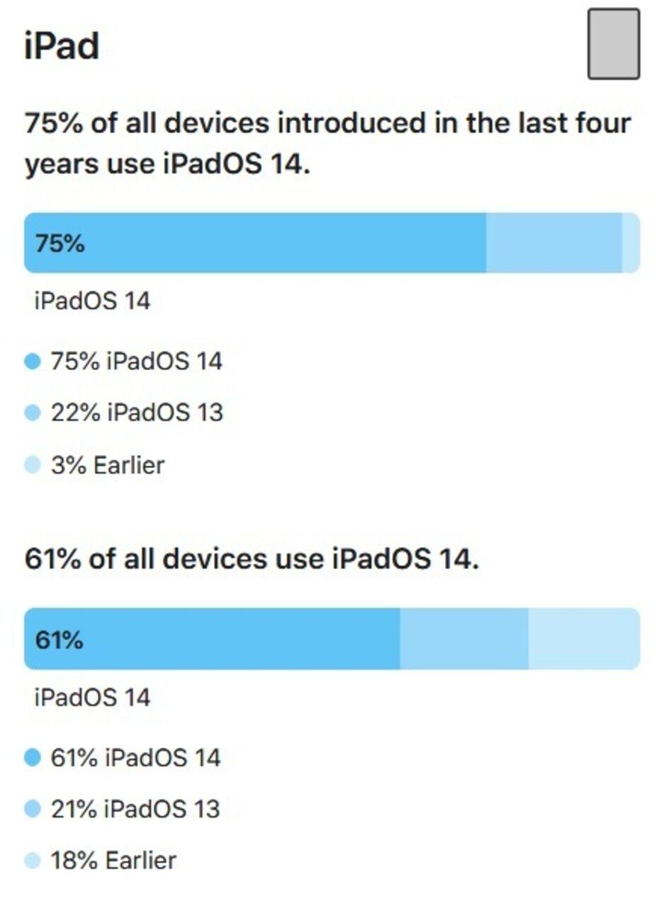 El 61% de las tabletas compatibles funcionan con iPadOS 14. Las nuevas funciones ofrecen a los usuarios de iPhone un mayor incentivo para instalar iOS 14