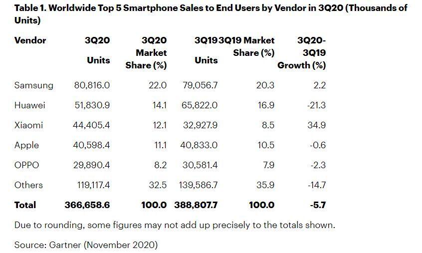 Samsung supera a Apple en el tercer trimestre de 2020, Xiaomi registra un crecimiento récord