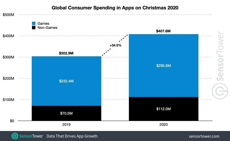 Gasto del consumidor global en aplicaciones en Navidad de 2020: App Store obtiene más del 68% de los ingresos globales de aplicaciones el día de Navidad