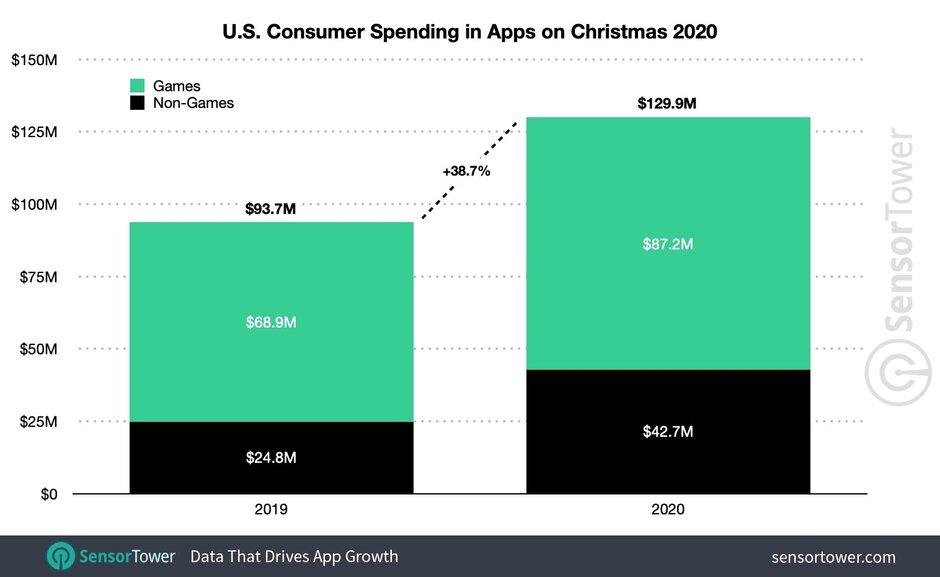 Gasto del consumidor en aplicaciones en EE. UU. Navidad de 2020: App Store obtiene más del 68% de los ingresos globales por aplicaciones el día de Navidad