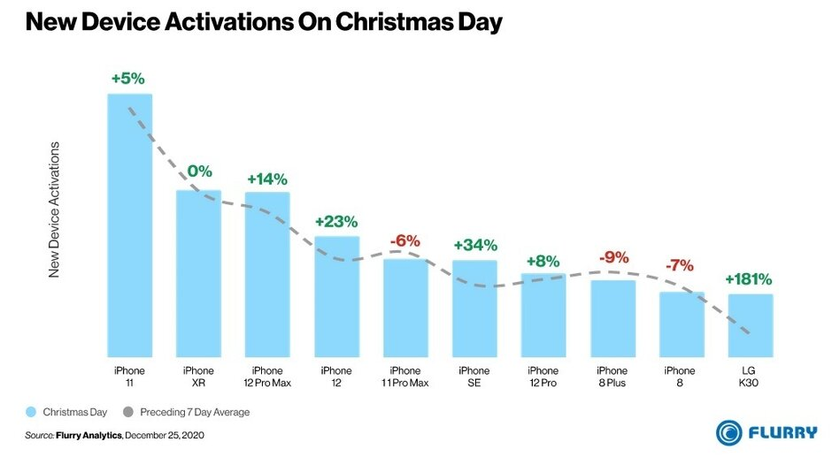 Por segundo año consecutivo, el iPhone 11 es el teléfono más activado en los EE. UU. El día de Navidad. ¿Puede adivinar el único teléfono entre los diez primeros activados en los EE. UU. En Navidad que no era un iPhone?