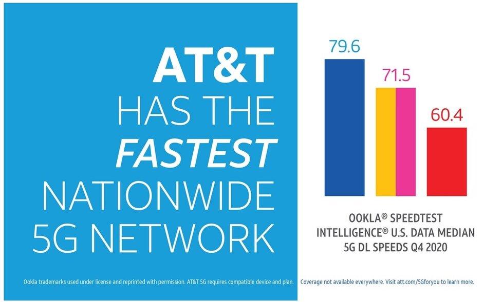 AT&T tuvo el 5G más rápido en EE. UU. Durante el cuarto trimestre. ¿Su operador entregó la velocidad de descarga de datos 5G promedio más rápida en EE. UU. El último trimestre?
