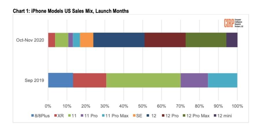 Un nuevo informe destaca el gran éxito de tres de los cuatro modelos de iPhone 12 de Apple