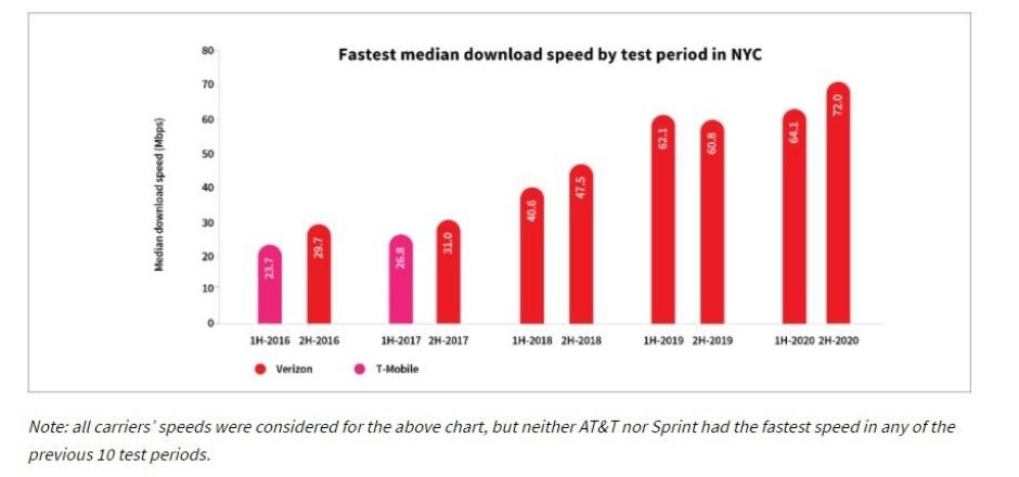 Solo puede haber uno: el nuevo informe destaca la ciudad 4G LTE y 5G más rápida de EE. UU.