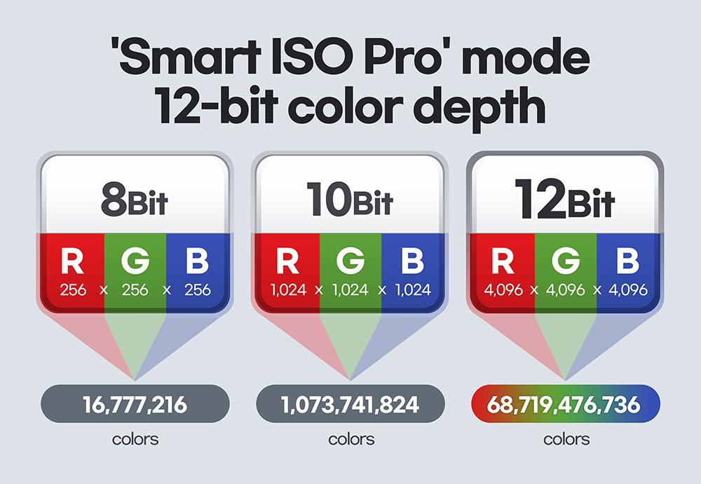 A diferencia de la captura 'Dolby Vision HDR' del iPhone 12, el S21 Ultra es capaz de capturar el color completo de 12 bits con un sensor de 108MP. El nuevo Galaxy S21 Ultra tiene características únicas que ningún otro teléfono tiene