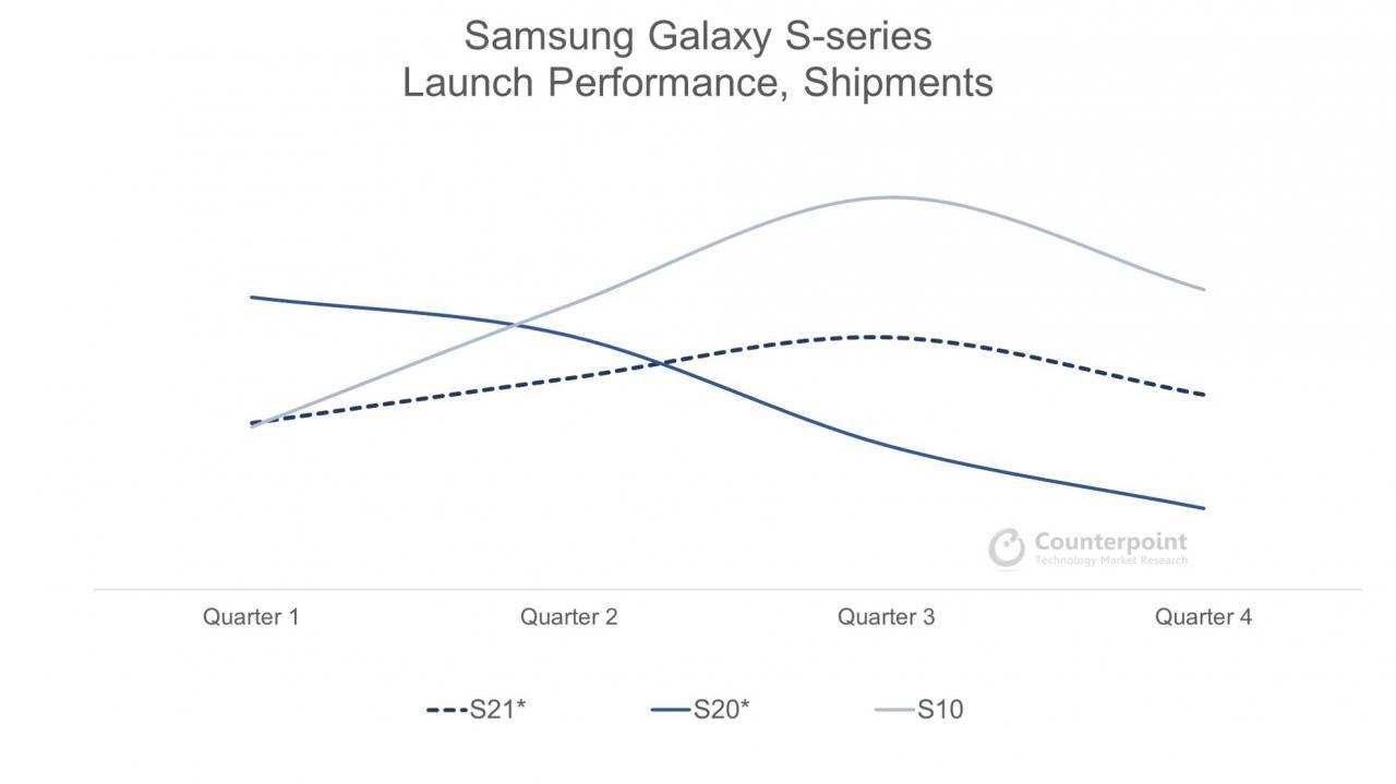 & nbsp; Fuente -Counterpoint Research. * Incluye trimestres previstos. - El Galaxy S21 alcanza el mismo precio ideal que el iPhone 12, pero hay más desafíos por delante