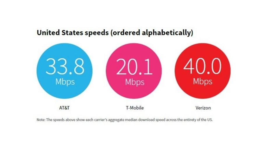 Verizon golpea a T-Mobile y AT&T en las últimas pruebas de rendimiento de 5G y 4G LTE a nivel nacional