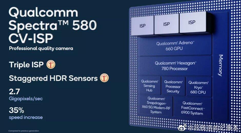 El ZTE Axon 30 Pro 5G estará equipado con el ISP Spectra 580 que admite una cámara principal de 200MP. Se rumorea que el ZTE Axon 30 Pro 5G podría tener una cámara principal de 200MP