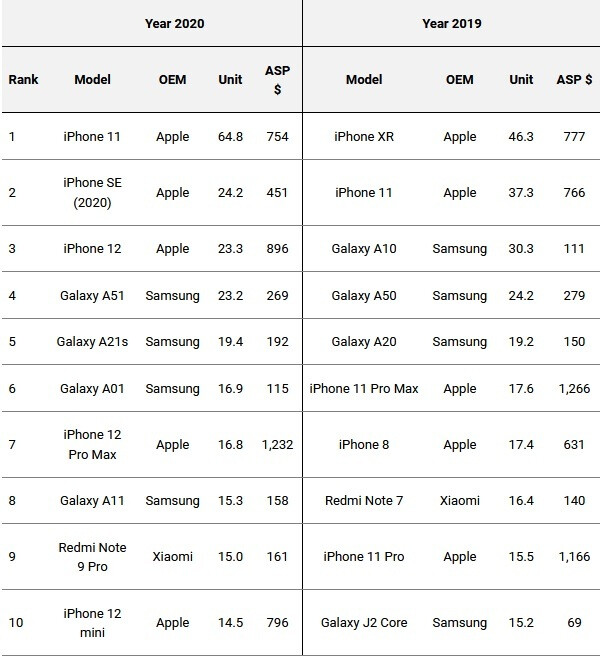 El Apple iPhone 11 fue el teléfono más enviado en 2020. Aquí hay una lista de los teléfonos que se enviaron más el año pasado.  ¿Puedes adivinar cuál está encima?