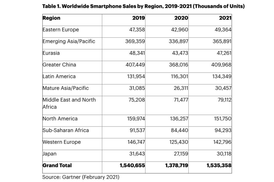 La creciente demanda de 5G impulsará una importante recuperación del mercado de teléfonos inteligentes en 2021