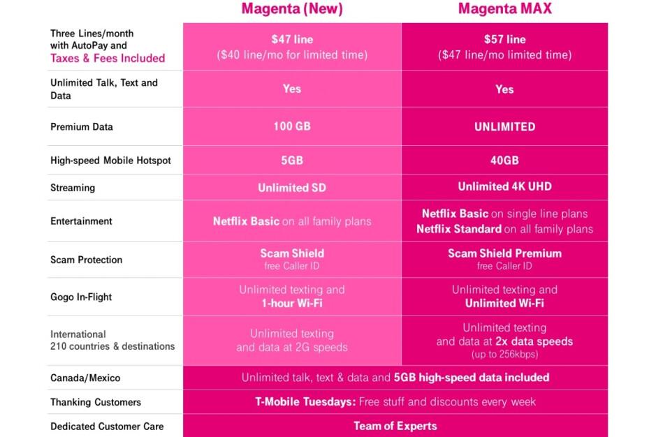 T-Mobile saca a Verizon del agua con un nuevo plan 5G al máximo