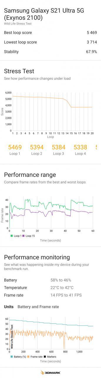 Galaxy S21 Ultra con Exynos 2100 - Resultados de la prueba comparativa de rendimiento de PhoneArena