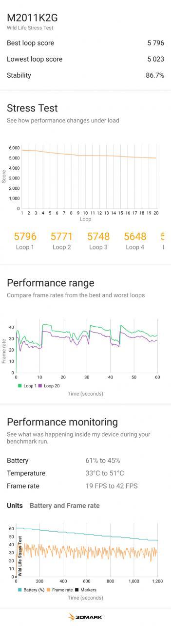 Xiaomi Mi 11 con Snadpragon 888 - Resultados de la prueba comparativa de rendimiento de PhoneArena