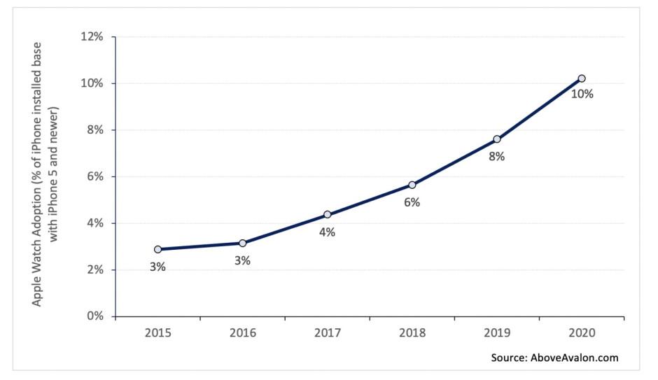 El porcentaje de usuarios de iPhone que usan un Apple Watch sigue aumentando. Los datos muestran que el Apple Watch tiene mucho espacio para lograr un mayor crecimiento