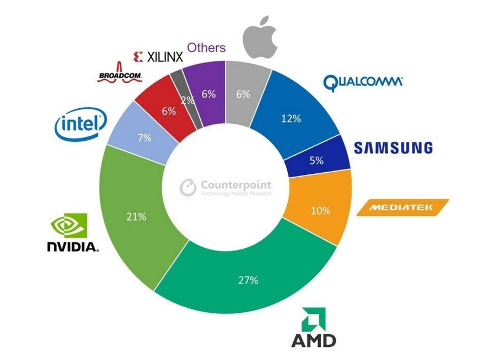 AMD será el cliente más grande de TSMC para chips de 7nm en 2021: Apple tomará el 53% de la producción de chips de 5nm de TSMC este año según una nueva estimación