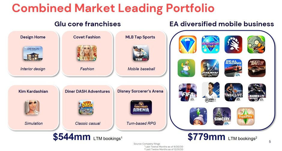 EA y GLU serán una formidable compañía de videojuegos y juegos móviles si se aprueba la adquisición de $ 2.1 mil millones. La gran adquisición de EA sacude la industria de los juegos móviles
