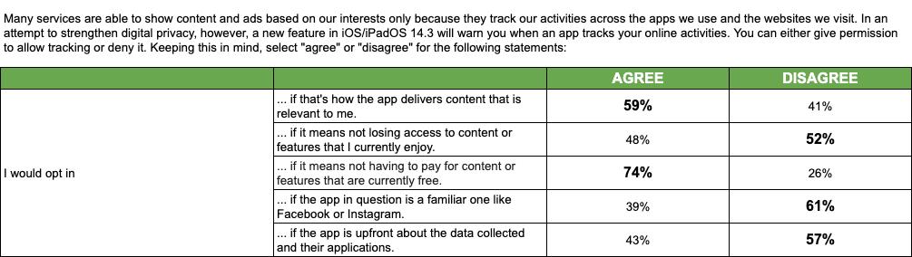 La encuesta sugiere que Facebook sabe exactamente qué hacer para contrarrestar la nueva función de privacidad de Apple