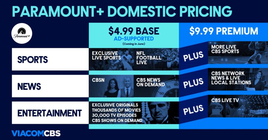 El servicio de transmisión Paramount + se lanzará el 4 de marzo, el precio comienza en $ 4.99 mensuales