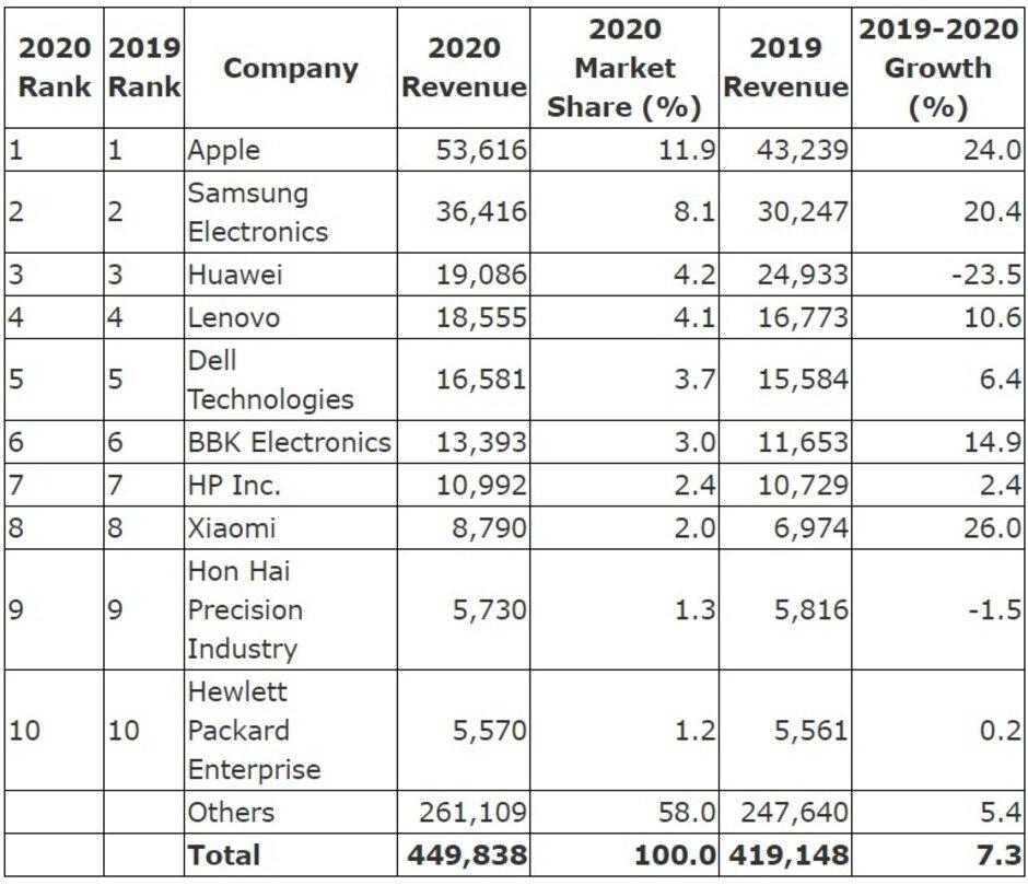 Los diez principales fabricantes de chips de semiconductores para 2020: Apple, Samsung y Huawei fueron los tres principales compradores de chips de semiconductores el año pasado