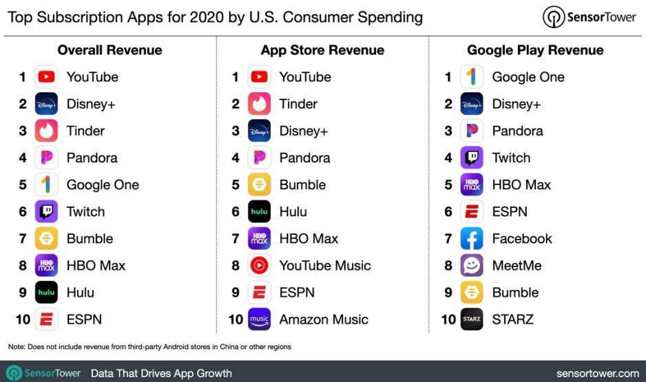 Las aplicaciones de suscripción que no son juegos con mayor recaudación en EE. UU. El año pasado: las aplicaciones que no son juegos con mayor recaudación en EE. UU. El año pasado incluyeron Pandora, Disney + y YouTube