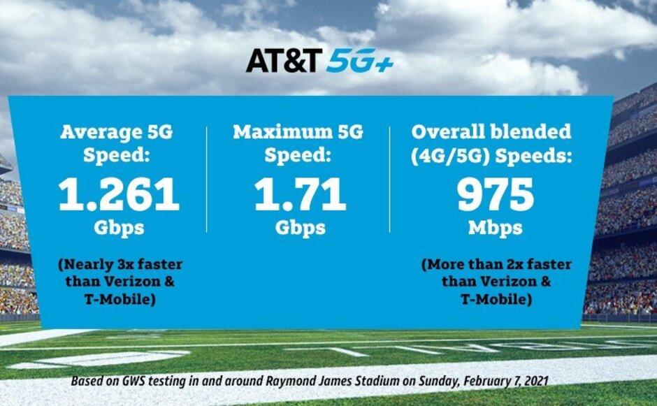 AT & amp; T 5G + entregó una velocidad máxima de descarga de datos de 1,71 Gbps según GWS - AT&T dice que entregó velocidades 5G de calibre MVP durante el Super Bowl 55