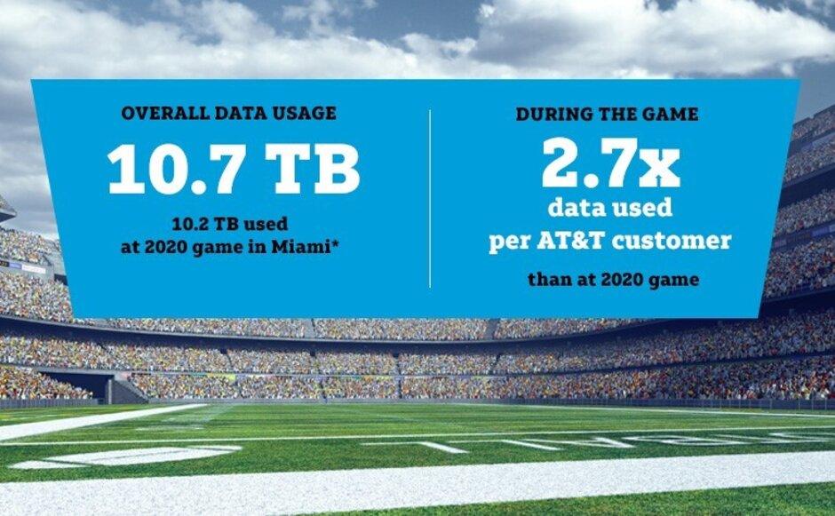 Los suscriptores de AT&T utilizaron más datos durante el Super Bowl de este año. AT&T dice que entregó velocidades 5G de calibre MVP durante el Super Bowl 55