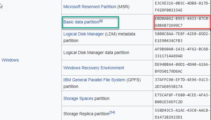 Partición de datos básica mínima