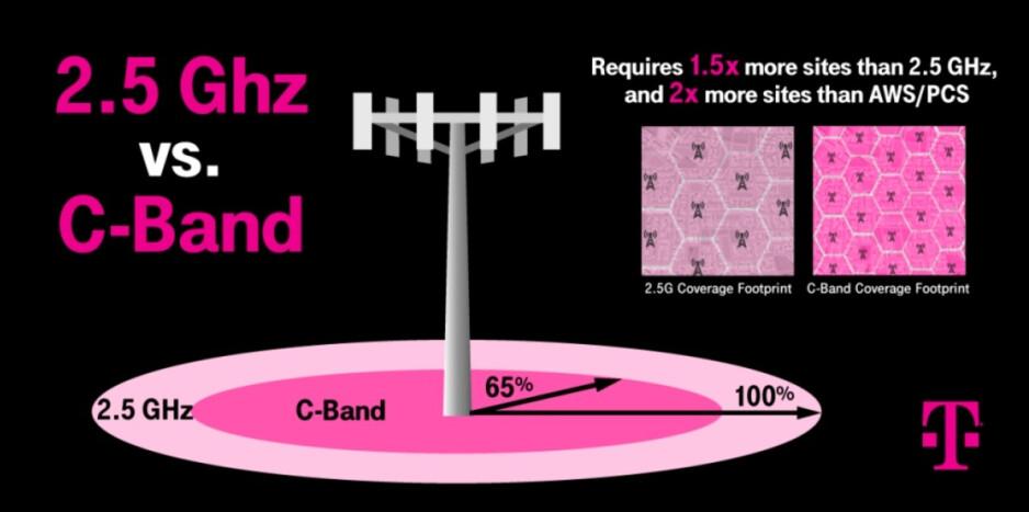 El espectro de banda media de 2.5GHz de T-Mobile viaja 1.5 veces la distancia que la Banda C - T-Mobile cree que su pastel de triple capa le permitirá patear el trasero de Verizon y AT&T en 5G