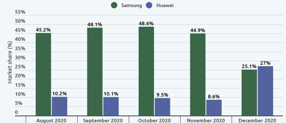 Huawei finalmente superó a Samsung en el mercado activo preparado para 5G durante diciembre: incluso con sus problemas, Huawei es el líder mundial en dispositivos activos preparados para 5G.