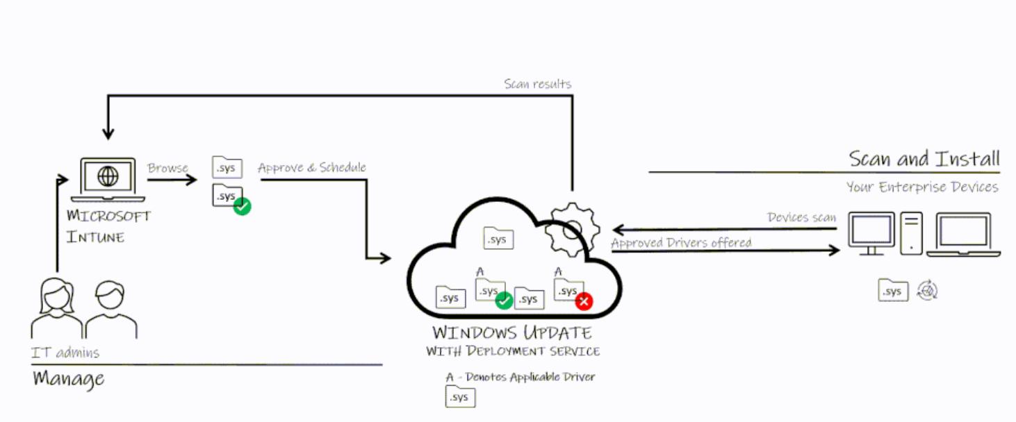 microsoft windows it administradores actualizaciones de firmware del controlador
