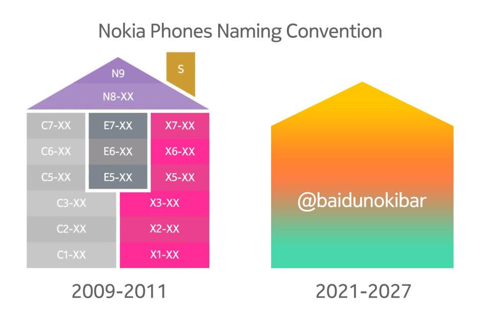 Los futuros teléfonos inteligentes de Nokia podrían adoptar un nuevo esquema de nombres